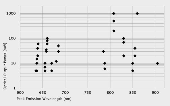 Laserdioden (LDs) von QSI