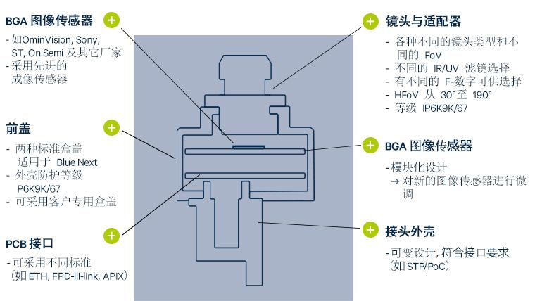 产品介绍  Blue Next 相机  技術數據  First Sensor