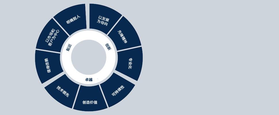 Corporate-Culture-CN-First-Sensor
