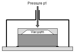 Difference between absolute, gage, differential pressure