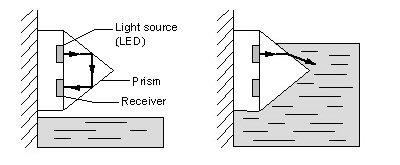 Level Switch Symbol