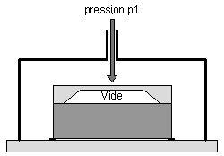 Principe de fonctionnement d'un capteur de pression absolue piézorésistif