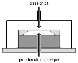 Principe de fonctionnement d'un capteur de pression relative
